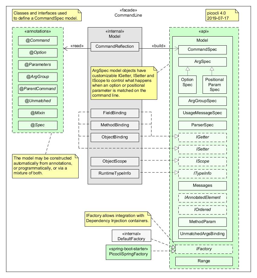 CommandLine (picocli 4 0 2 API)