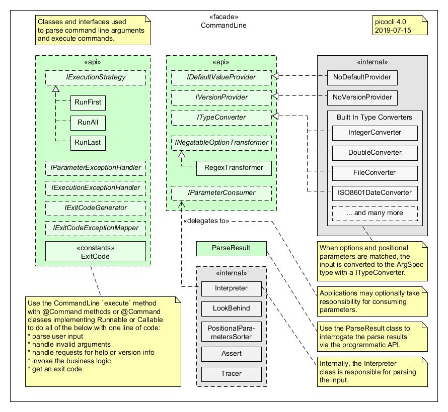 CommandLine (picocli 4 0 3 API)