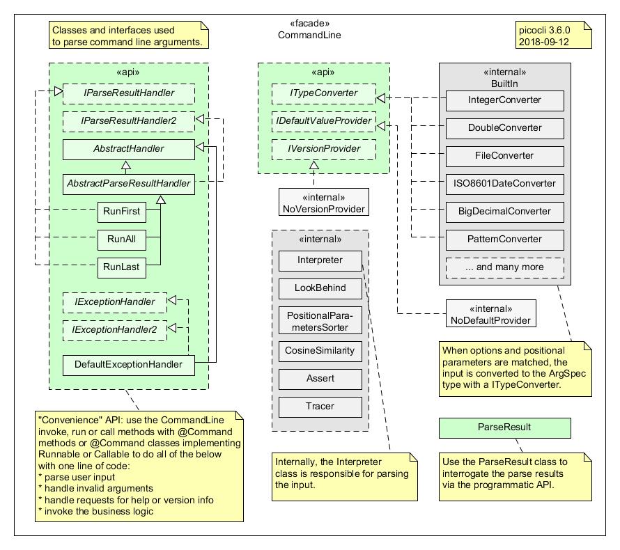CommandLine (picocli 3 9 6 API)